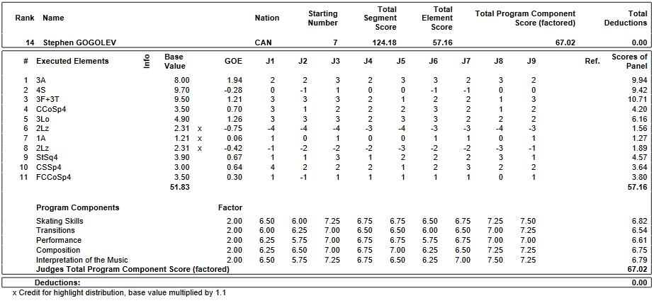フィギュアスケートのプロトロコル(ジャッジスコア)ステファン・ゴゴレブが2019年~2020年 2020世界ジュニア選手権 男子シングル フリープログラムで行った演技