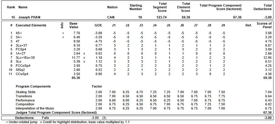フィギュアスケートのプロトロコル(ジャッジスコア)ジョゼフ・ファンが2019年~2020年 2020世界ジュニア選手権 男子シングル フリープログラムで行った演技