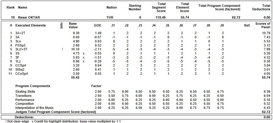 フィギュアスケートのプロトロコル(ジャッジスコア)バサル・オクタルが2019年~2020年 2020世界ジュニア選手権 男子シングル フリープログラムで行った演技