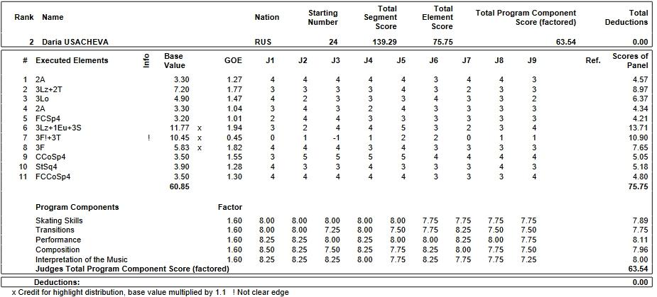 フィギュアスケートのプロトロコル(ジャッジスコア)ダリア・ウサチョワが2019年~2020年 2020世界ジュニア選手権 女子シングル フリープログラムで行った演技