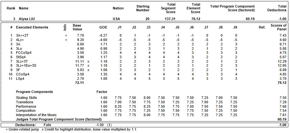 フィギュアスケートのプロトロコル(ジャッジスコア)アリサ・リュウが2019年~2020年 2020世界ジュニア選手権 女子シングル フリープログラムで行った演技