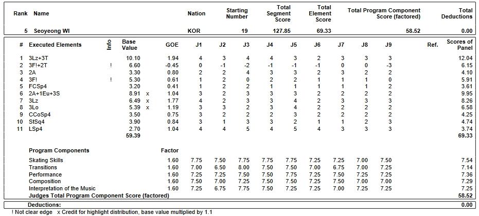 フィギュアスケートのプロトロコル(ジャッジスコア)ウィ・ソヨンが2019年~2020年 2020世界ジュニア選手権 女子シングル フリープログラムで行った演技
