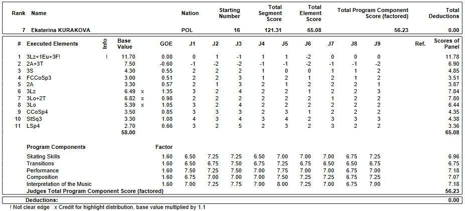 フィギュアスケートのプロトロコル(ジャッジスコア)エカテリーナ・クラコワが2019年~2020年 2020世界ジュニア選手権 女子シングル フリープログラムで行った演技