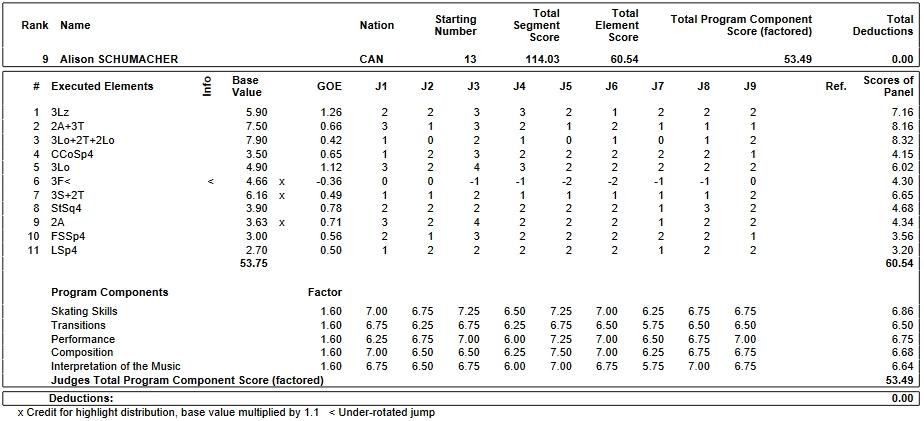 フィギュアスケートのプロトロコル(ジャッジスコア)アリソン・シューマッハが2019年~2020年 2020世界ジュニア選手権 女子シングル フリープログラムで行った演技