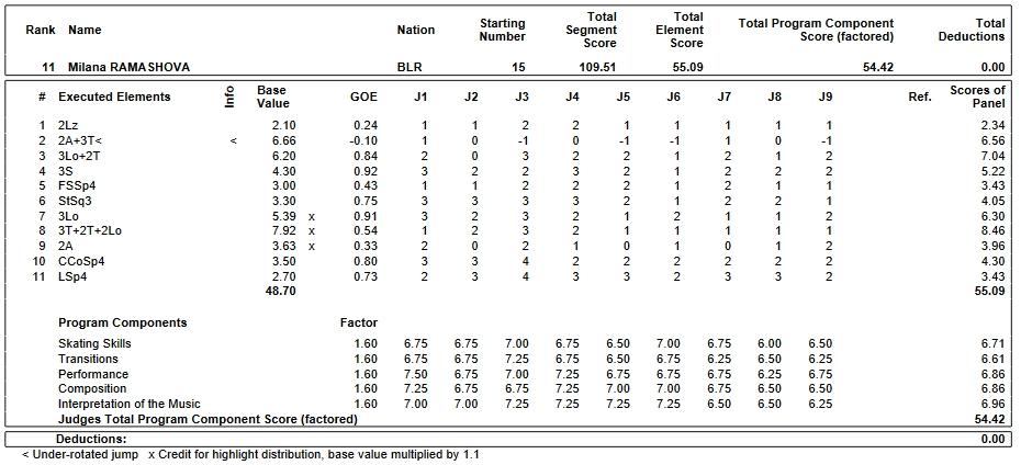 フィギュアスケートのプロトロコル(ジャッジスコア)ミラーナ・ラマショワが2019年~2020年 2020世界ジュニア選手権 女子シングル フリープログラムで行った演技