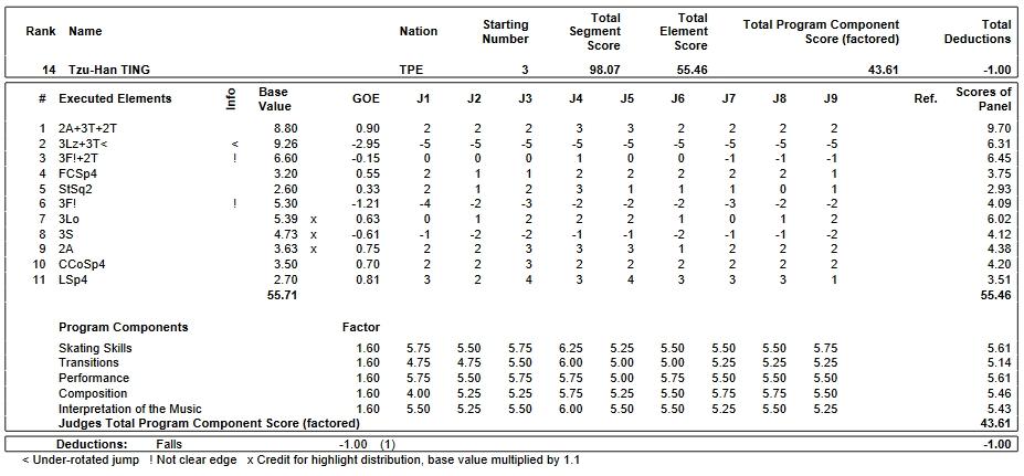 フィギュアスケートのプロトロコル(ジャッジスコア)ツーハン・ティンが2019年~2020年 2020世界ジュニア選手権 女子シングル フリープログラムで行った演技