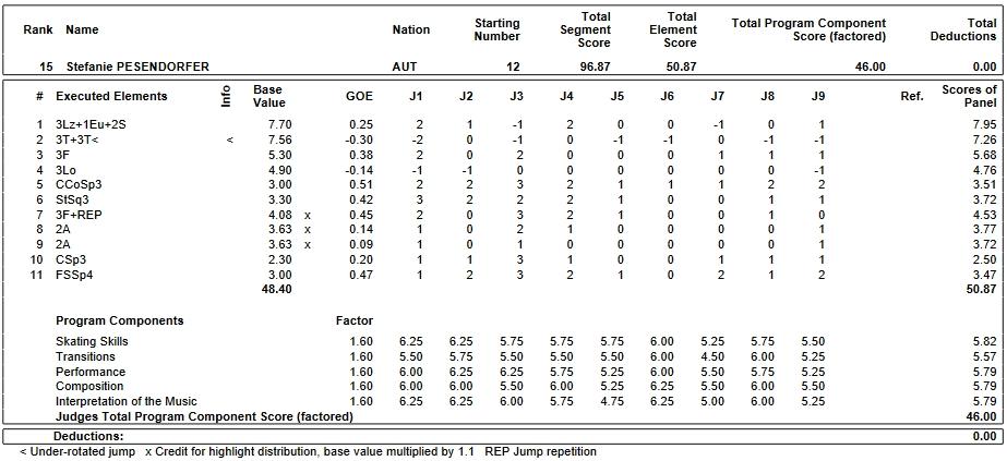 フィギュアスケートのプロトロコル(ジャッジスコア)ステファニー・ペセンドルファーが2019年~2020年 2020世界ジュニア選手権 女子シングル フリープログラムで行った演技