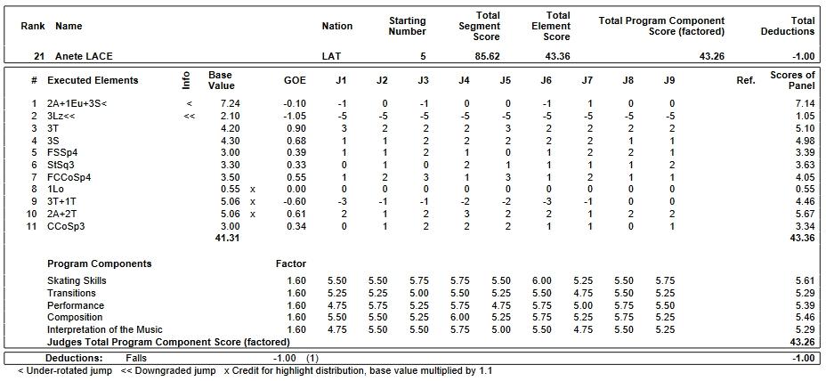 フィギュアスケートのプロトロコル(ジャッジスコア)アネッテ・ランチェが2019年~2020年 2020世界ジュニア選手権 女子シングル フリープログラムで行った演技
