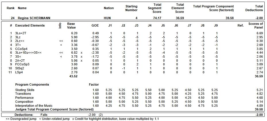 フィギュアスケートのプロトロコル(ジャッジスコア)レギーナ・シェルマンが2019年~2020年 2020世界ジュニア選手権 女子シングル フリープログラムで行った演技