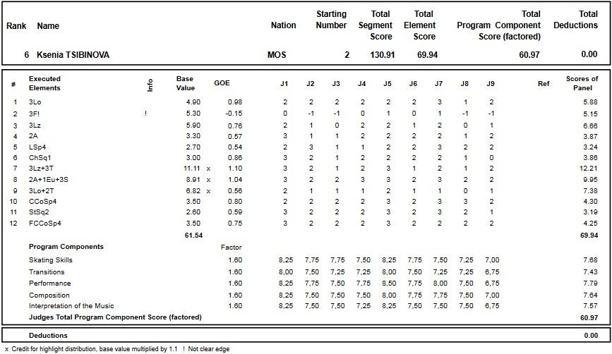 フィギュアスケートのプロトロコル(ジャッジスコア)クセニア・ツィビノワが2019年~2020年 ロシア選手権2020 女子シングル フリープログラムで行った演技