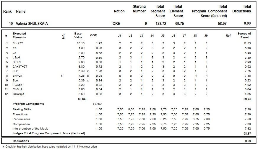 フィギュアスケートのプロトロコル(ジャッジスコア)ワレリア・シュリスカヤが2019年~2020年 ロシア選手権2020 女子シングル フリープログラムで行った演技