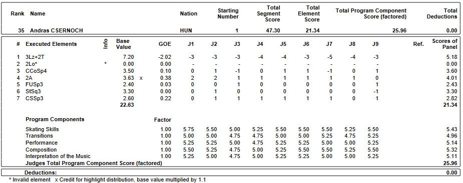 フィギュアスケートのプロトロコル(ジャッジスコア)アンドラス・シェルノースが2019年~2020年 2020ヨーロッパ選手権 男子シングル ショートプログラムで行った演技