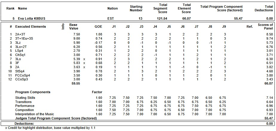 フィギュアスケートのプロトロコル(ジャッジスコア)エヴァロッタ・キーバスが2019年~2020年 2020ヨーロッパ選手権 女子シングル フリープログラムで行った演技