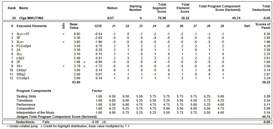 フィギュアスケートのプロトロコル(ジャッジスコア)オルガ・ミクティナが2019年~2020年 2020ヨーロッパ選手権 女子シングル フリープログラムで行った演技
