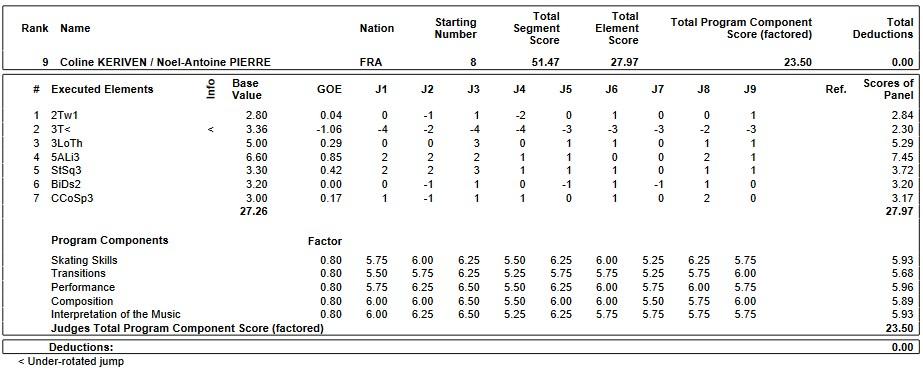 フィギュアスケートのプロトロコル(ジャッジスコア)コリン・ケリヴァン & ノエル=アントワーヌ・ピエール組が2019年~2020年 2020ヨーロッパ選手権 ペア ショートプログラムで行った演技