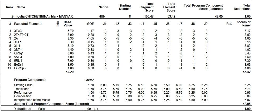 フィギュアスケートのプロトロコル(ジャッジスコア)ユリア・シェチニン & マジャル・マールク組が2019年~2020年 2020ヨーロッパ選手権 ペア フリープログラムで行った演技