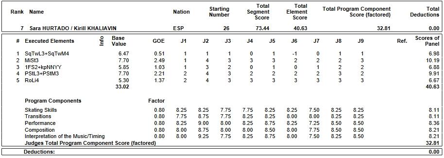 フィギュアスケートのプロトロコル(ジャッジスコア)サラ・ウタルド & キリル・ハリャヴィン組が2019年~2020年 2020ヨーロッパ選手権 アイスダンス リズムダンスで行った演技