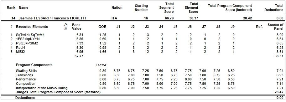 フィギュアスケートのプロトロコル(ジャッジスコア)ジャスミン・テッサ―リ & フランチェスコ・フィオレッティ組が2019年~2020年 2020ヨーロッパ選手権 アイスダンス リズムダンスで行った演技