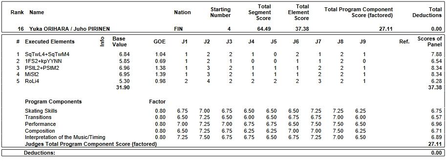 フィギュアスケートのプロトロコル(ジャッジスコア)折原 裕香 & ユホ・ピリネン組が2019年~2020年 2020ヨーロッパ選手権 アイスダンス リズムダンスで行った演技