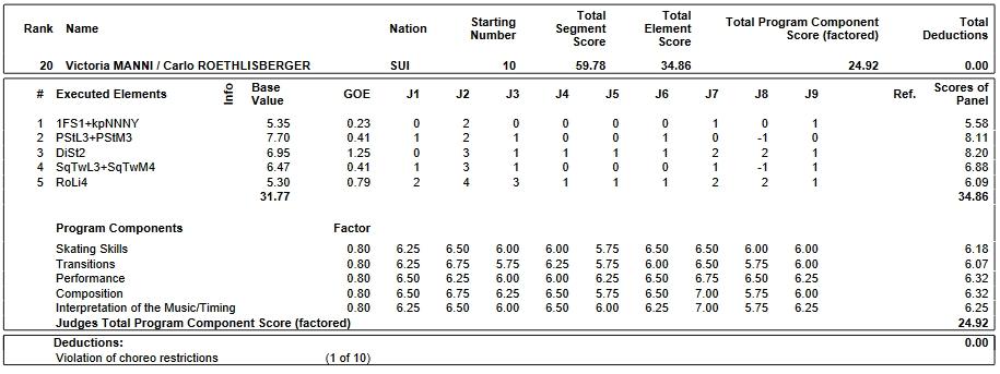 フィギュアスケートのプロトロコル(ジャッジスコア)ヴィクトリア・マンニ & カルロ・ロエスリスベルゲル組が2019年~2020年 2020ヨーロッパ選手権 アイスダンス リズムダンスで行った演技