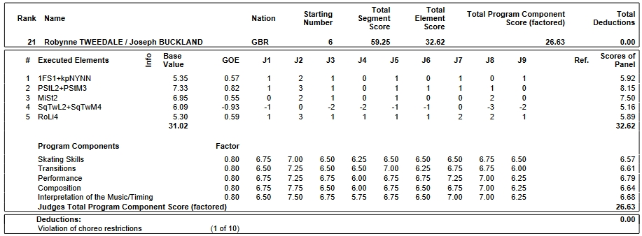 フィギュアスケートのプロトロコル(ジャッジスコア)ロビン・トゥイーデール & ジョセフ・バックランド組が2019年~2020年 2020ヨーロッパ選手権 アイスダンス リズムダンスで行った演技