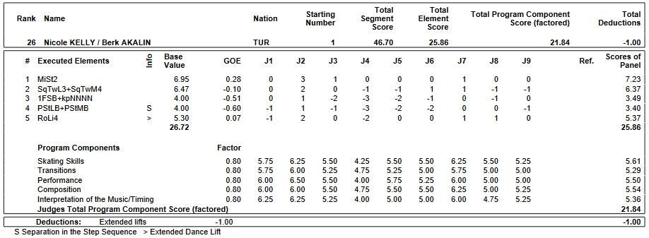 フィギュアスケートのプロトロコル(ジャッジスコア)ニコル・ケリー & ベルク・アカリン組が2019年~2020年 2020ヨーロッパ選手権 アイスダンス リズムダンスで行った演技