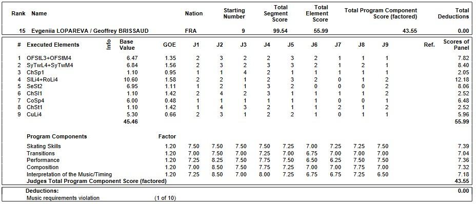 フィギュアスケートのプロトロコル(ジャッジスコア)エフゲニア・アレクサンドロヴナ・ロパレバ & ジェフリー・ブリッサウド組が2019年~2020年 2020ヨーロッパ選手権 アイスダンス フリーダンスで行った演技