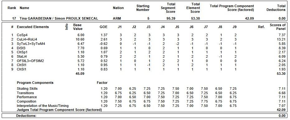 フィギュアスケートのプロトロコル(ジャッジスコア)ティナ・ガラベディアン & シモン・プルー=セネカル組が2019年~2020年 2020ヨーロッパ選手権 アイスダンス フリーダンスで行った演技