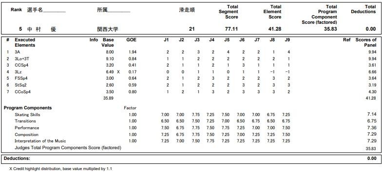 フィギュアスケートのプロトロコル(ジャッジスコア)中村 優が2018年~2019年 第87回全日本選手権 男子シングル ショートプログラムで行った演技