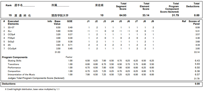 フィギュアスケートのプロトロコル(ジャッジスコア)渡邊 純也が2018年~2019年 第87回全日本選手権 男子シングル ショートプログラムで行った演技
