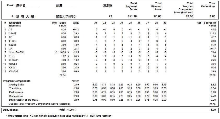 フィギュアスケートのプロトロコル(ジャッジスコア)高橋 大輔が2018年~2019年 第87回全日本選手権 男子シングル フリープログラムで行った演技