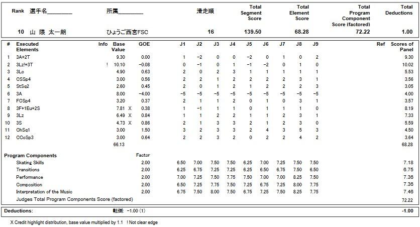 フィギュアスケートのプロトロコル(ジャッジスコア)山隈 太一朗が2018年~2019年 第87回全日本選手権 男子シングル フリープログラムで行った演技
