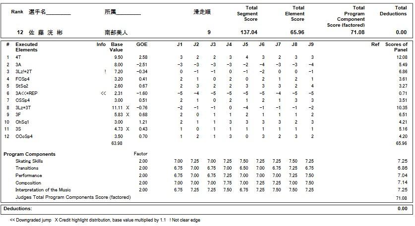 フィギュアスケートのプロトロコル(ジャッジスコア)佐藤 洸彬が2018年~2019年 第87回全日本選手権 男子シングル フリープログラムで行った演技