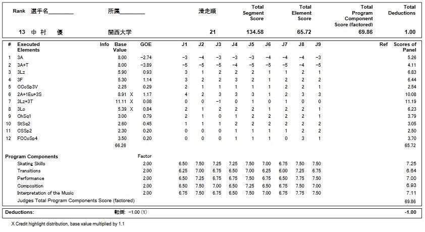 フィギュアスケートのプロトロコル(ジャッジスコア)中村 優が2018年~2019年 第87回全日本選手権 男子シングル フリープログラムで行った演技