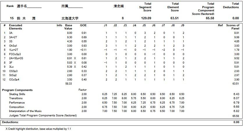 フィギュアスケートのプロトロコル(ジャッジスコア)鈴木 潤が2018年~2019年 第87回全日本選手権 男子シングル フリープログラムで行った演技