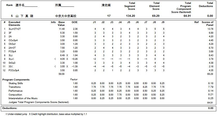フィギュアスケートのプロトロコル(ジャッジスコア)山下 真瑚が2018年~2019年 第87回全日本選手権 女子シングル フリープログラムで行った演技