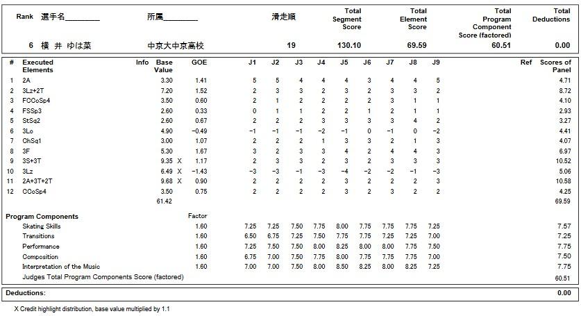 フィギュアスケートのプロトロコル(ジャッジスコア)横井 ゆは菜が2018年~2019年 第87回全日本選手権 女子シングル フリープログラムで行った演技