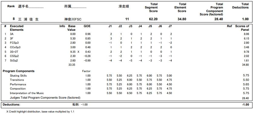 フィギュアスケートのプロトロコル(ジャッジスコア)三浦 佳生が2018年~2019年 第87回全日本ジュニア選手権 男子シングル ショートプログラムで行った演技の詳細を見る
