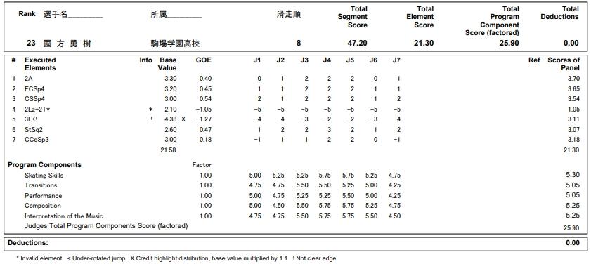 フィギュアスケートのプロトロコル(ジャッジスコア)國方 勇樹が2018年~2019年 第87回全日本ジュニア選手権 男子シングル ショートプログラムで行った演技