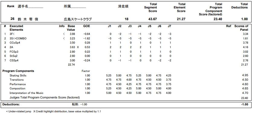 フィギュアスケートのプロトロコル(ジャッジスコア)鈴木 零偉が2018年~2019年 第87回全日本ジュニア選手権 男子シングル ショートプログラムで行った演技