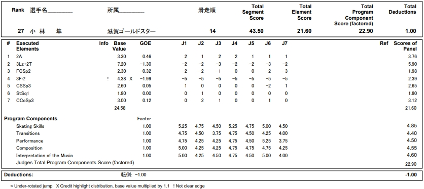 フィギュアスケートのプロトロコル(ジャッジスコア)小林 隼が2018年~2019年 第87回全日本ジュニア選手権 男子シングル ショートプログラムで行った演技