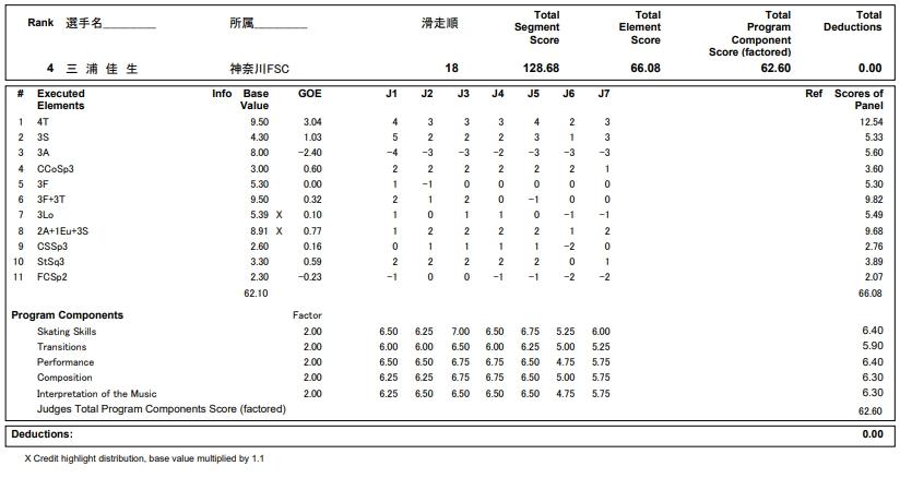 フィギュアスケートのプロトロコル(ジャッジスコア)三浦 佳生が2018年~2019年 第87回全日本ジュニア選手権 男子シングル フリープログラムで行った演技