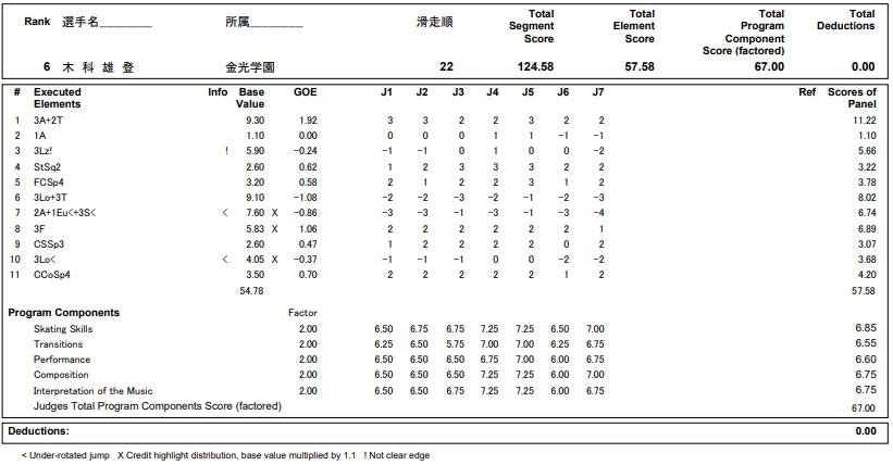 フィギュアスケートのプロトロコル(ジャッジスコア)木科 雄登が2018年~2019年 第87回全日本ジュニア選手権 男子シングル フリープログラムで行った演技