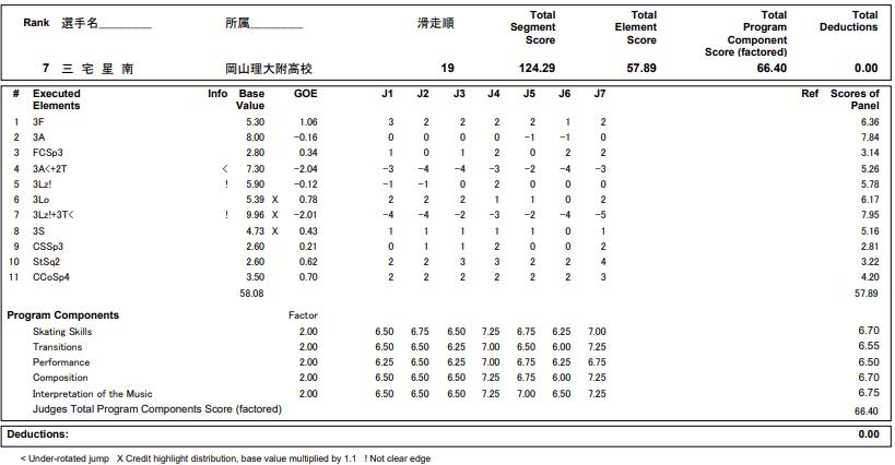 フィギュアスケートのプロトロコル(ジャッジスコア)三宅 星南が2018年~2019年 第87回全日本ジュニア選手権 男子シングル フリープログラムで行った演技