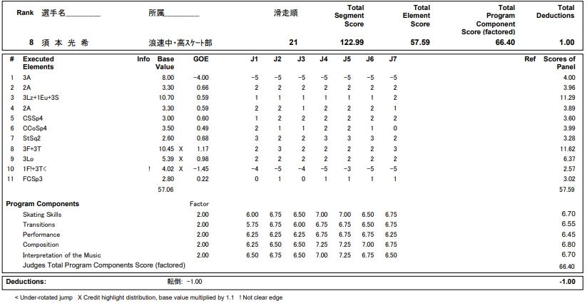 フィギュアスケートのプロトロコル(ジャッジスコア)須本 光希が2018年~2019年 第87回全日本ジュニア選手権 男子シングル フリープログラムで行った演技