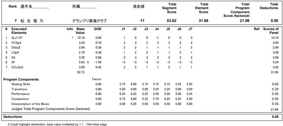 フィギュアスケートのプロトロコル(ジャッジスコア)松生 理乃が2018年~2019年 第87回全日本ジュニア選手権 女子シングル ショートプログラムで行った演技