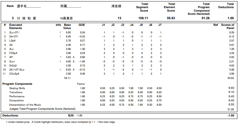 フィギュアスケートのプロトロコル(ジャッジスコア)川畑 和愛が2018年~2019年 第87回全日本ジュニア選手権 女子シングル フリープログラムで行った演技