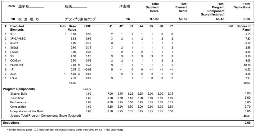 フィギュアスケートのプロトロコル(ジャッジスコア)松生 理乃が2018年~2019年 第87回全日本ジュニア選手権 女子シングル フリープログラムで行った演技