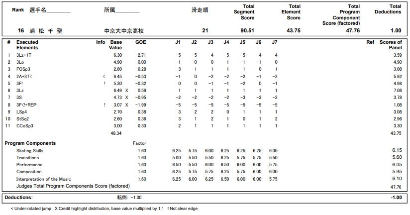 フィギュアスケートのプロトロコル(ジャッジスコア)浦松 千聖が2018年~2019年 第87回全日本ジュニア選手権 女子シングル フリープログラムで行った演技