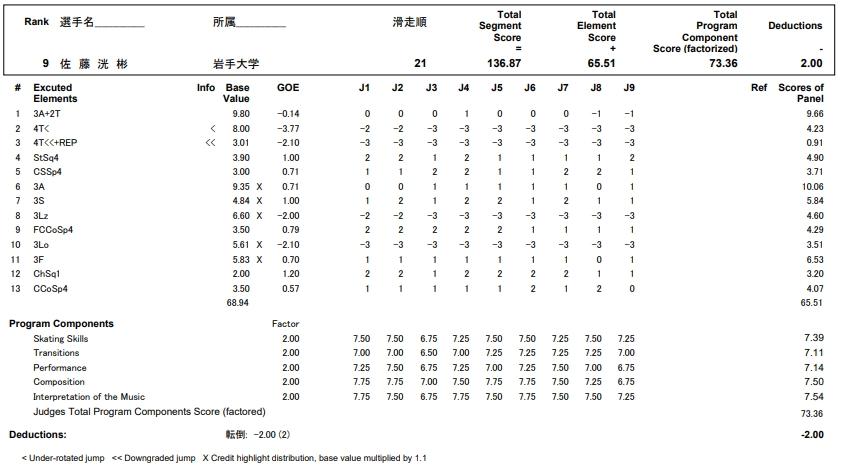 フィギュアスケートのプロトロコル(ジャッジスコア)佐藤 洸彬が2017年~2018年 第86回全日本選手権 男子シングル フリープログラムで行った演技